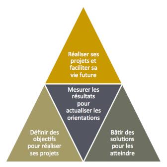 pyramide-expertise