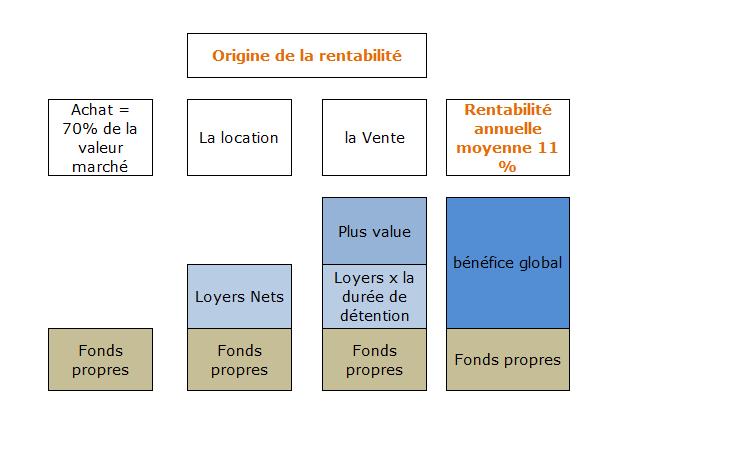 Origine rentabilite 1